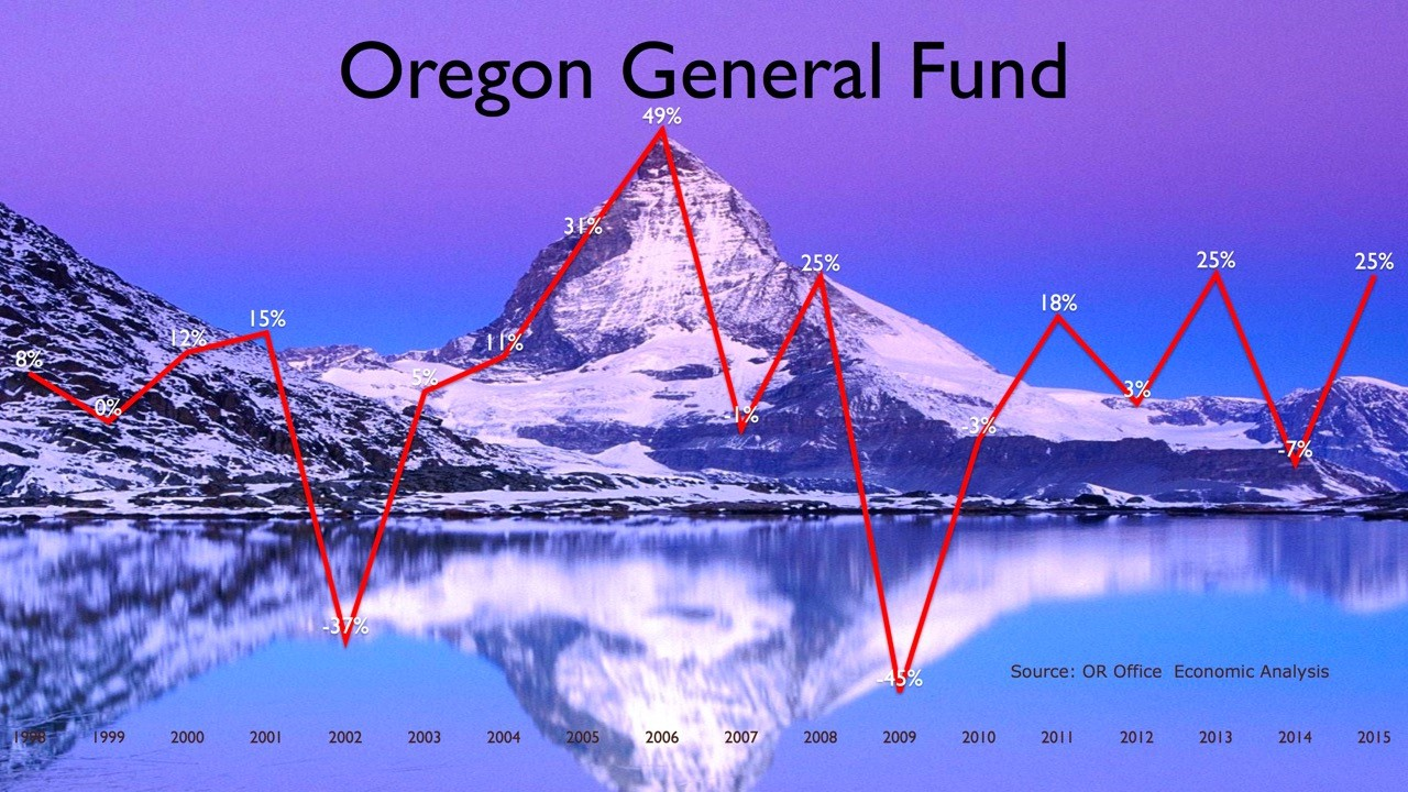 This is an image of oregonschoolfunding