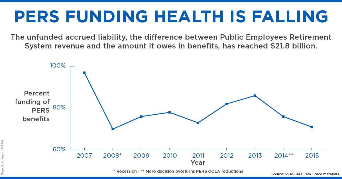 PERS funding health is falling