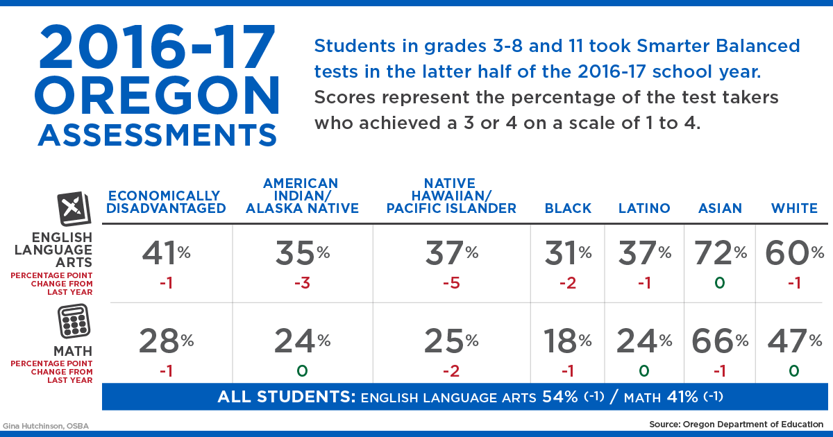 Chart: 2016-17 Oregon Assessments