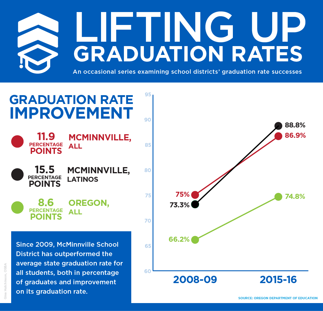 Graph of McMinnville SD graduation rates