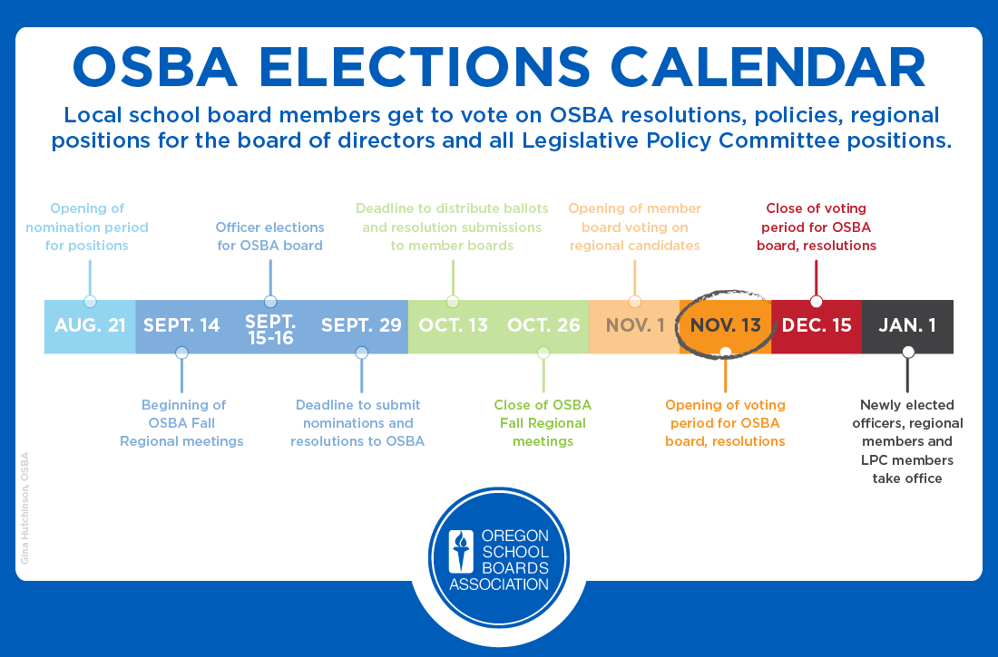 OSBA election timeline graphic