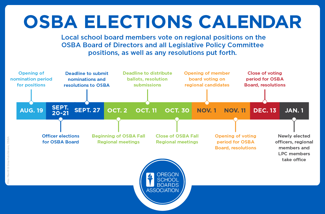 OSBA Election timeline