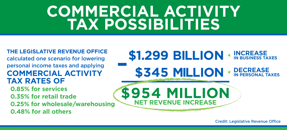 Commercial Activity Tax Possibilities