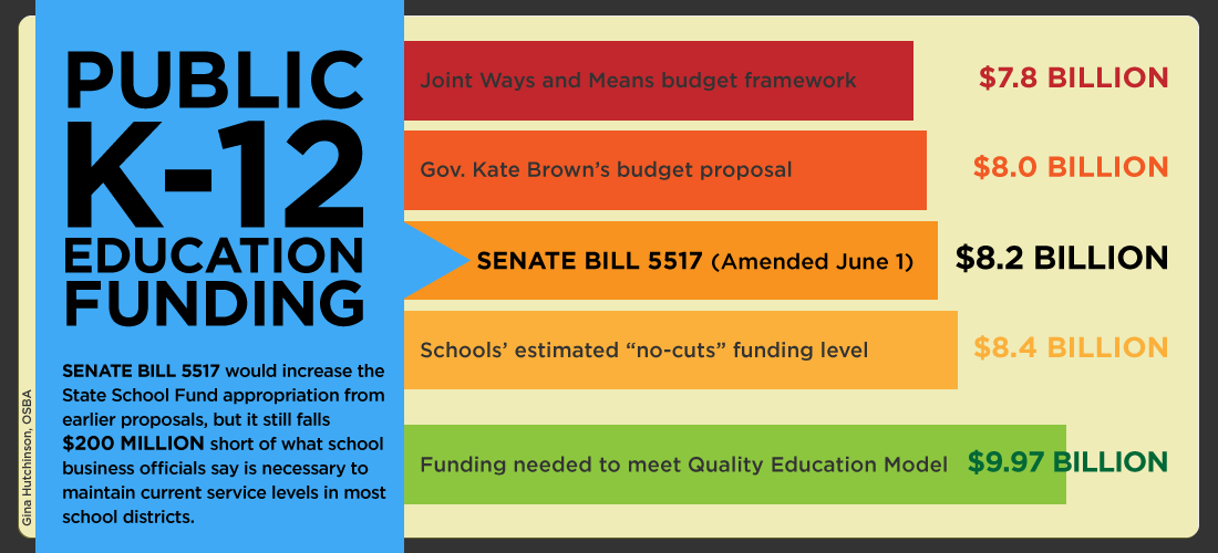 Public K-12 Education Funding Graphic