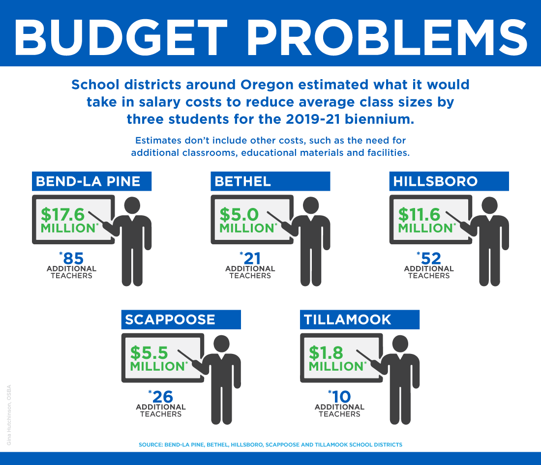 Graphic of cost to reduce class size in Bend-La Pine, Bethel, Hillsboro, Scappoose and Tillamook school districts