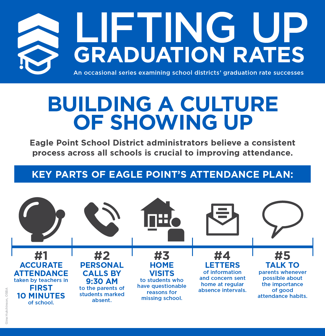 Graphic of Eagle Point SD attendance followup
