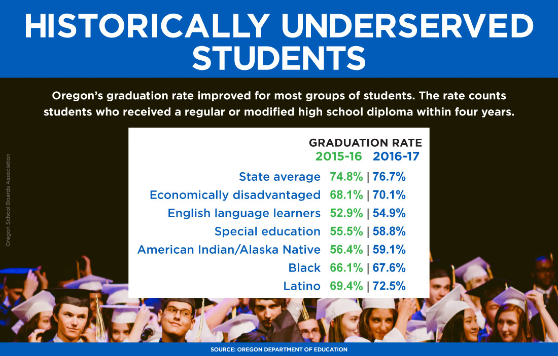 Graphic of 2015-16 and 2016-17 graduation rates