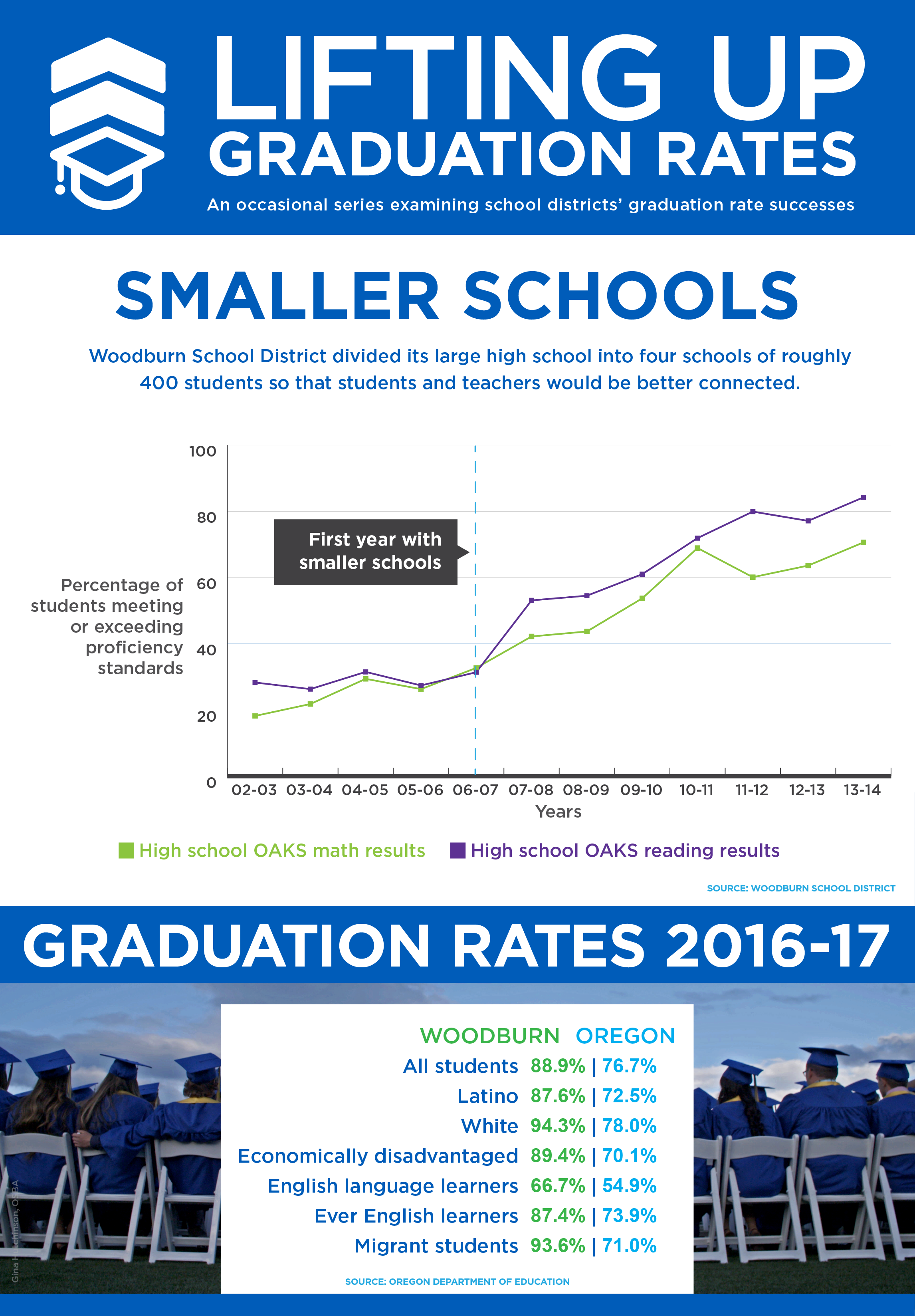 Graphic for Woodburn SD graduation rates