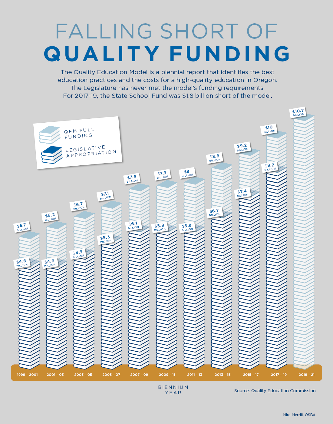 Bar Graph: Falling short of Quality Funding
