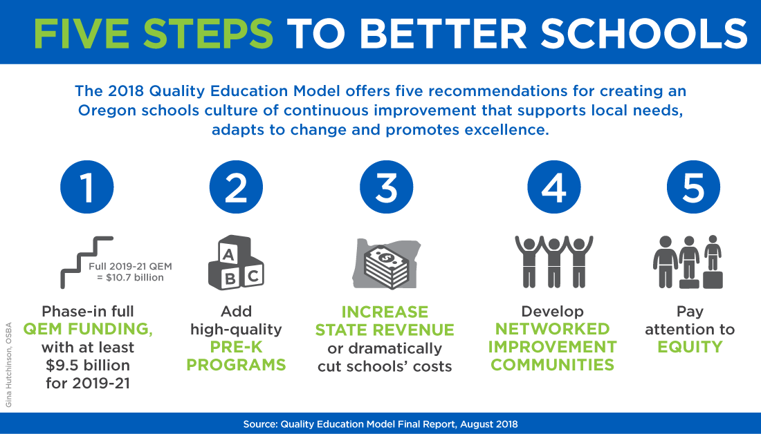 Graphic of Five Steps to Better Schools