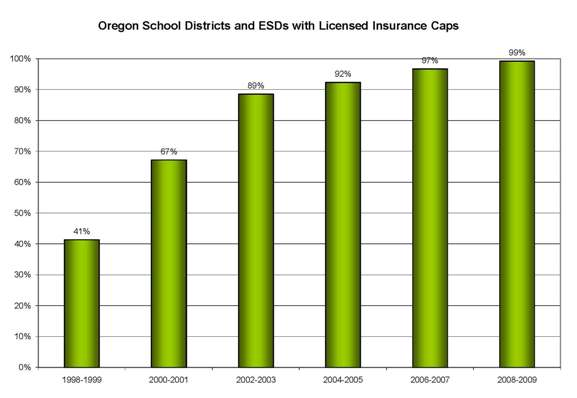 This is an image of 1993-2008 Insurance Cap Data