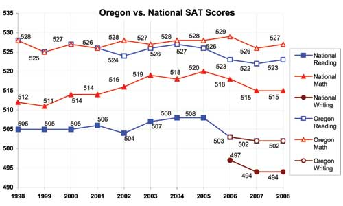 This is an image of Oregon SAT Results