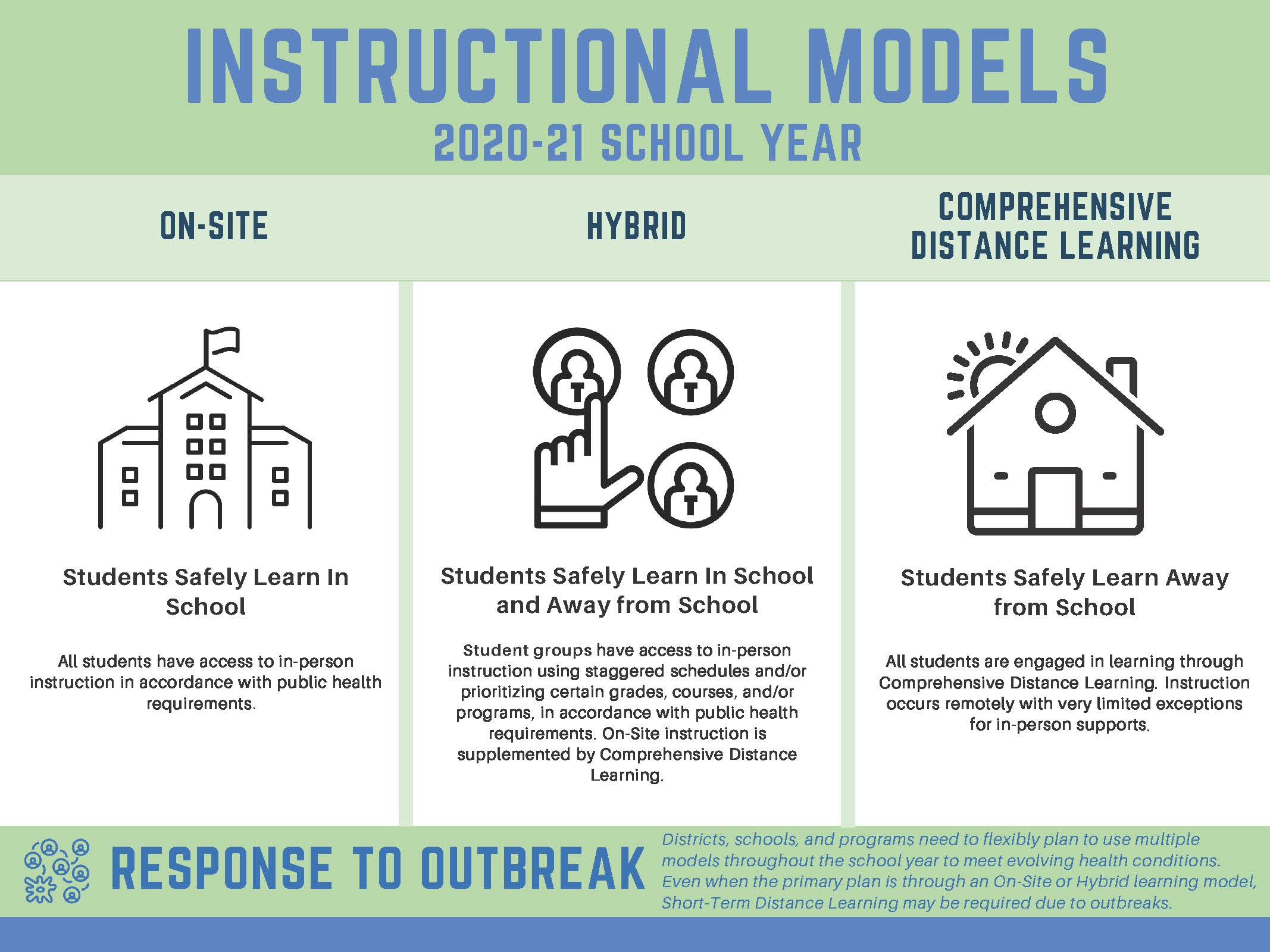 Instructional Models