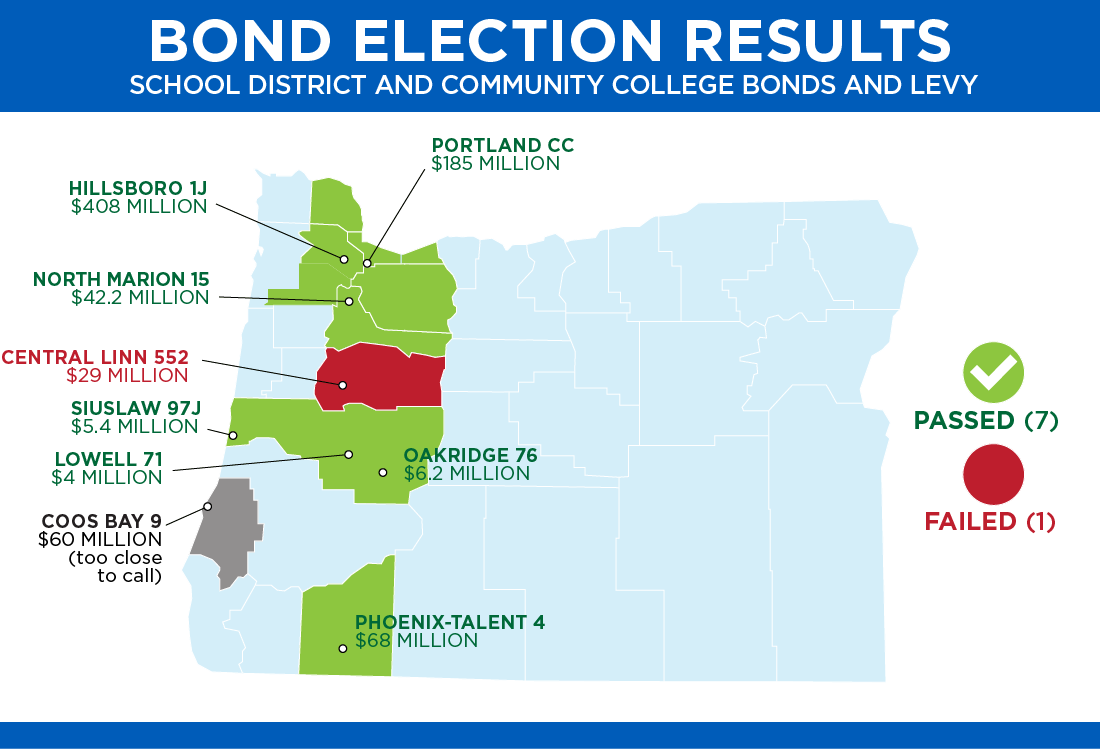 Map of school district and community college bond and levy election results