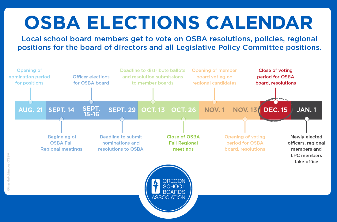 Graphic of OSBA election timeline